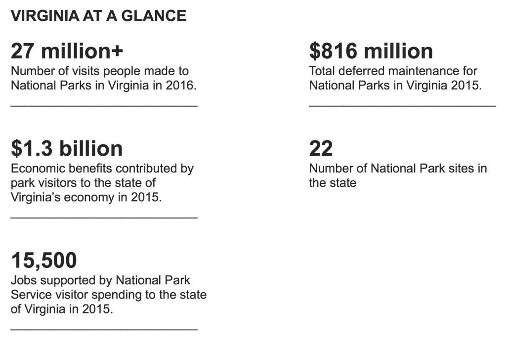 NPCA DC Stats