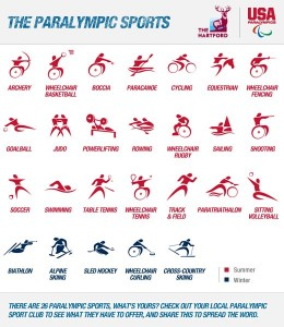Paralympic Sports Poster