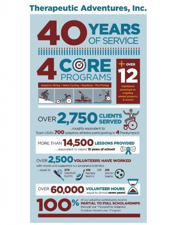 TA 40 Years Infographic
